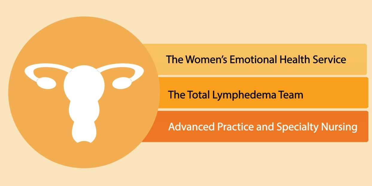 Total Womb Cancer (Endometrial Cancer / Uterine Cancer) Care Approach