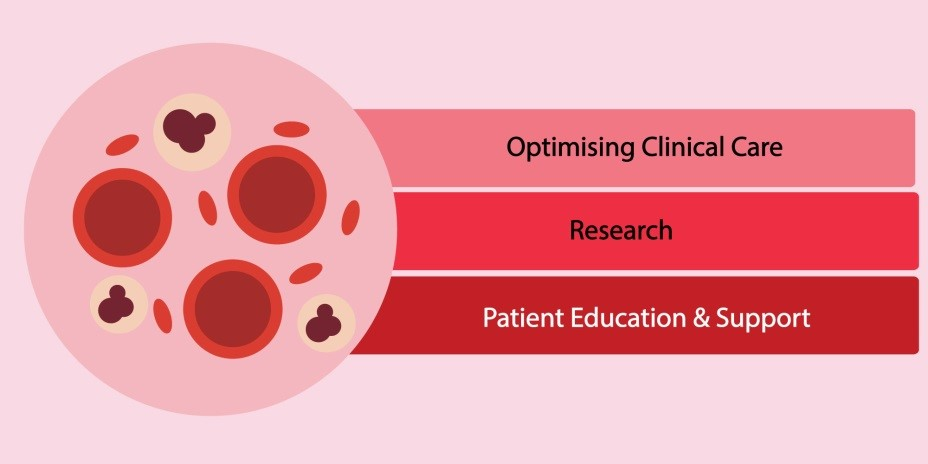 Our Total Multiple Myeloma Care Approach